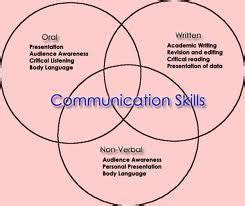 Free effective communication Essays and Papers