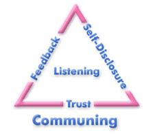 Short essay on effective communication theory